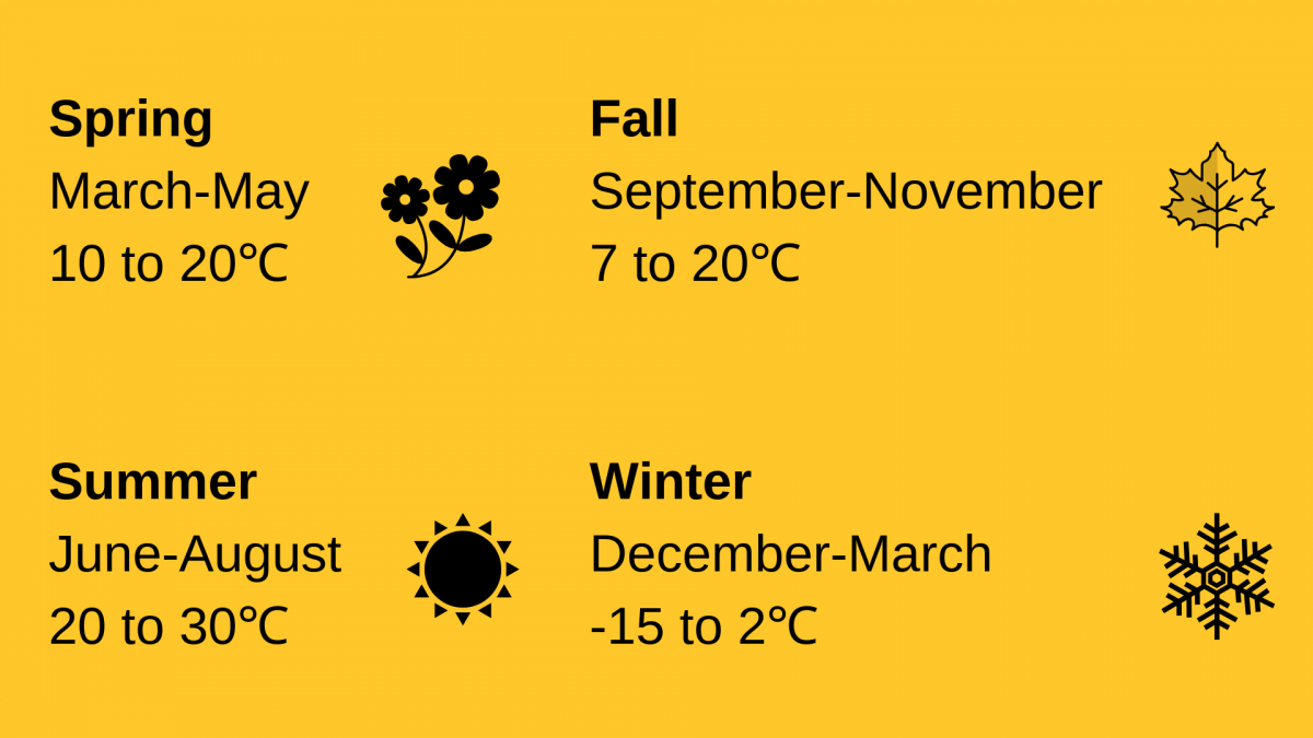 Typical weather in Guelph based on season. Spring is from March to May with temperatures from 10 to 20 Celcius. Summer is from June to August with temperatures from 20 to 30 Celcius. Fall is from September to November with temperatures from 7 to 20 Celcius. Winter is from December to March with temperatures from -15 to 2 Celcius.